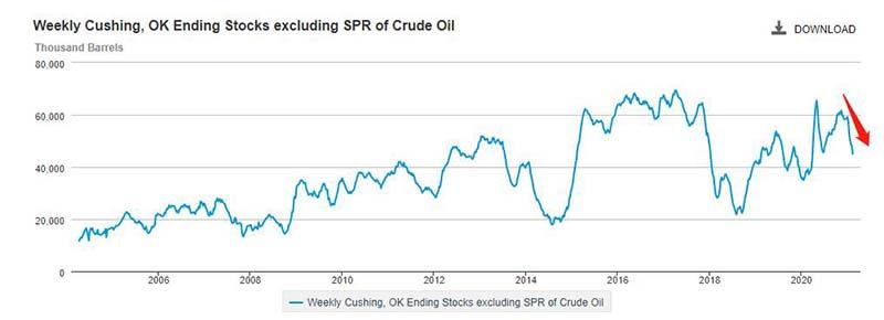 EIA原油库存曲线图